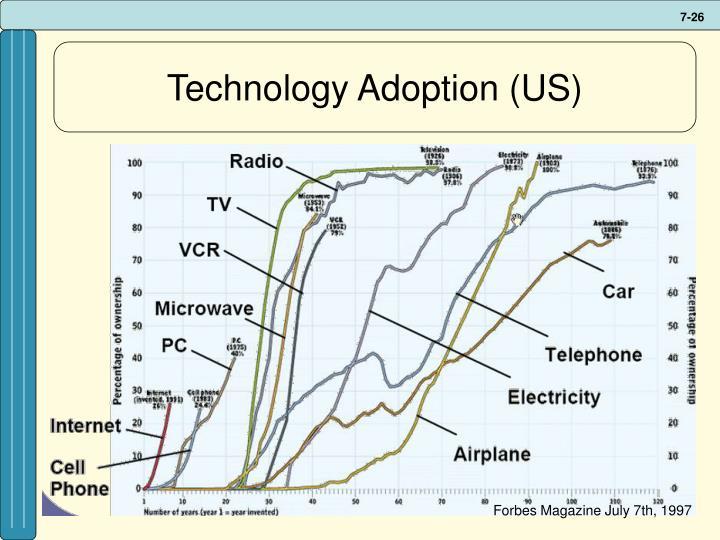 Technology Adoption (US)