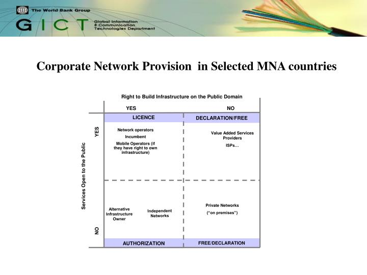 Table 2.2:  Overview of telecommunications sector liberalization status in selected MNA countries