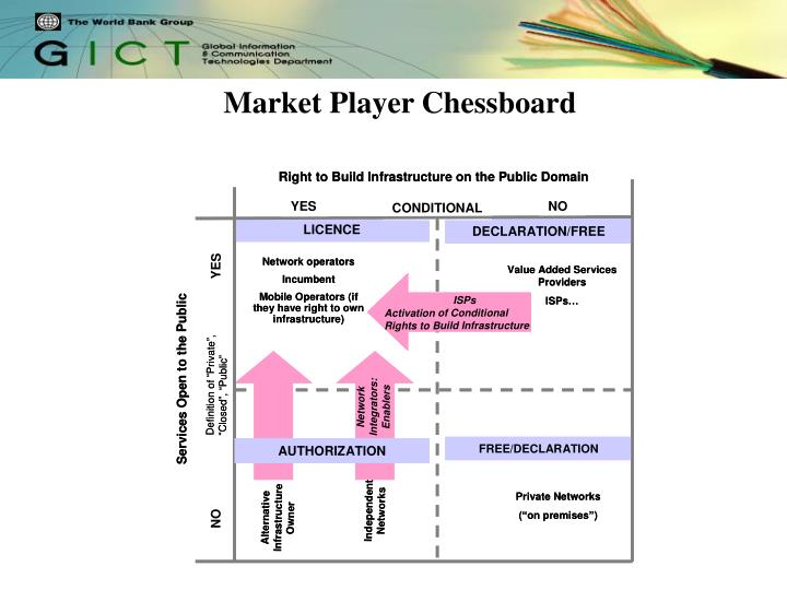 Market Player Chessboard
