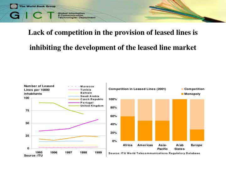 Lack of competition in the provision of leased lines is inhibiting the development of the leased line market