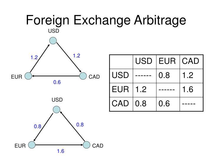 Foreign Exchange Arbitrage