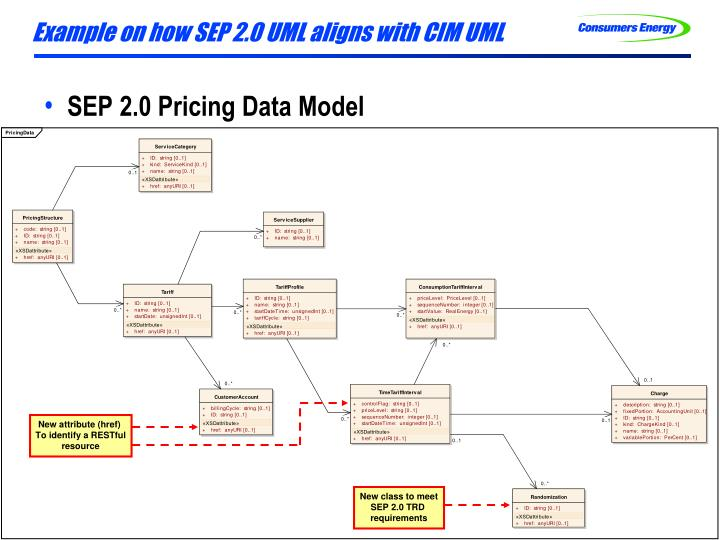 Example on how SEP 2.0 UML aligns with CIM UML