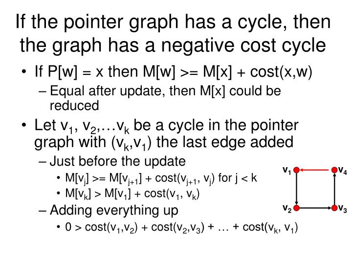If the pointer graph has a cycle, then the graph has a negative cost cycle