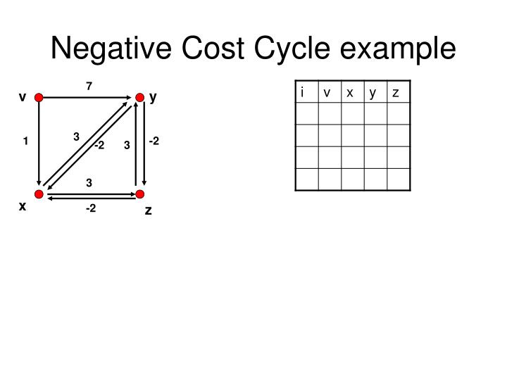 Negative Cost Cycle example