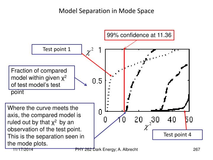 Model Separation in Mode Space