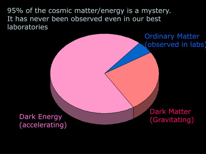 95% of the cosmic matter/energy is a mystery.  It has never been observed even in our best laboratories