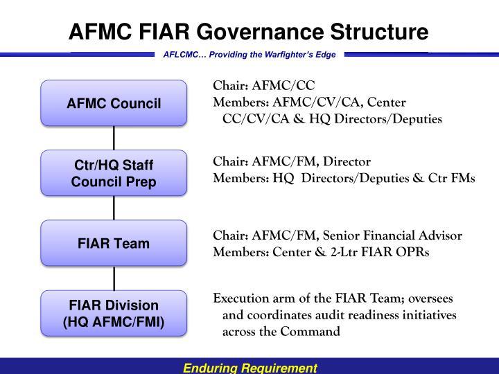 AFMC FIAR Governance Structure