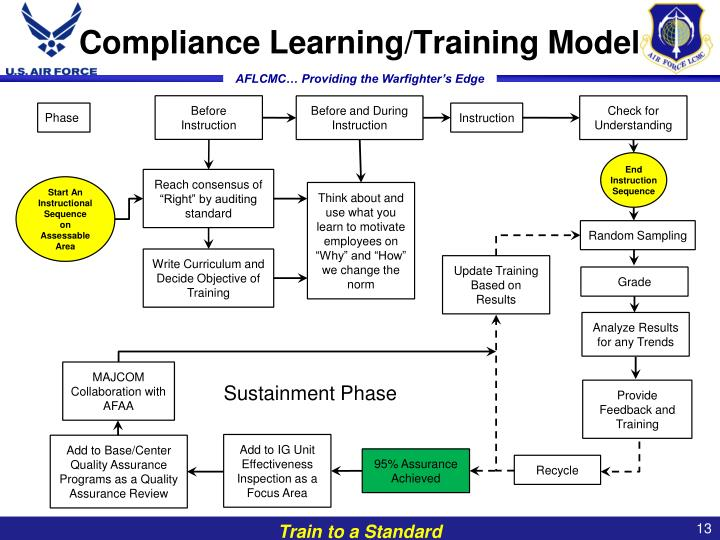 Compliance Learning/Training Model