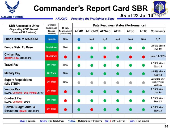 Commander's Report Card SBR