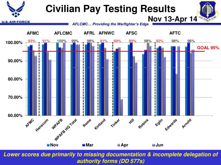 Civilian Pay Testing Results