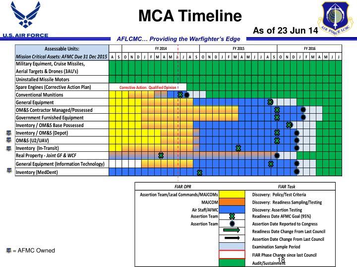 MCA Timeline