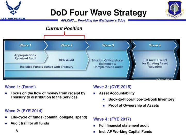 DoD Four Wave Strategy