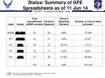 status summary of gfe spreadsheets as of 11 jun 14
