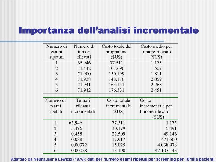 Importanza dell'analisi incrementale
