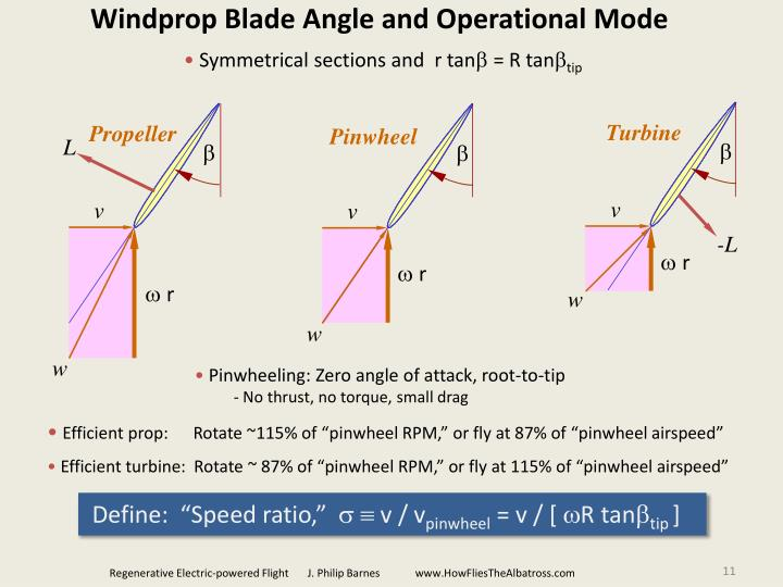 Windprop Blade Angle and Operational Mode