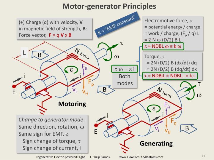 Motor-generator Principles