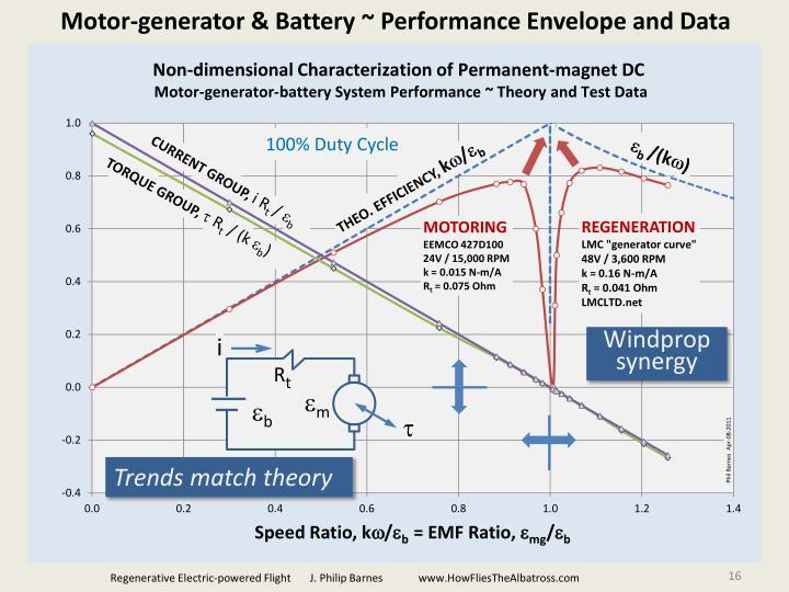 Motor-generator & Battery ~ Performance Envelope and Data