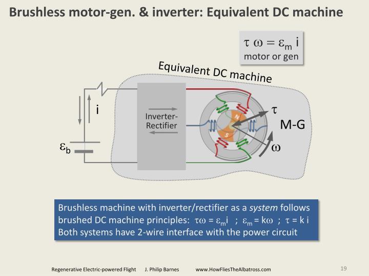 Brushless motor-gen. & inverter: Equivalent DC machine