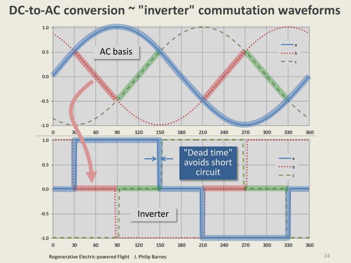 "DC-to-AC conversion ~ ""inverter"" commutation waveforms"