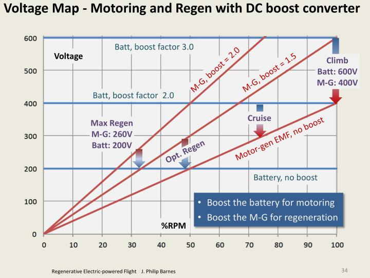 Voltage Map - Motoring and Regen with DC boost converter