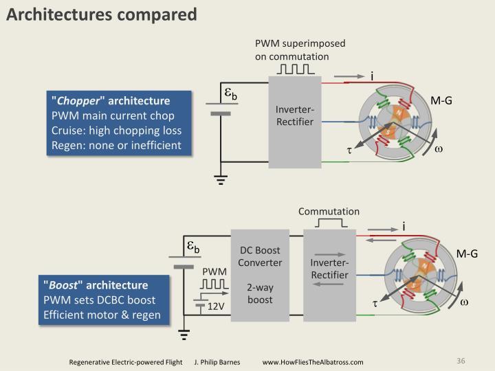 Architectures compared