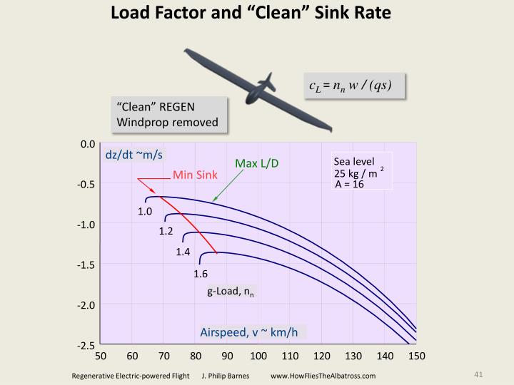 """Load Factor and """"Clean"""" Sink Rate"""