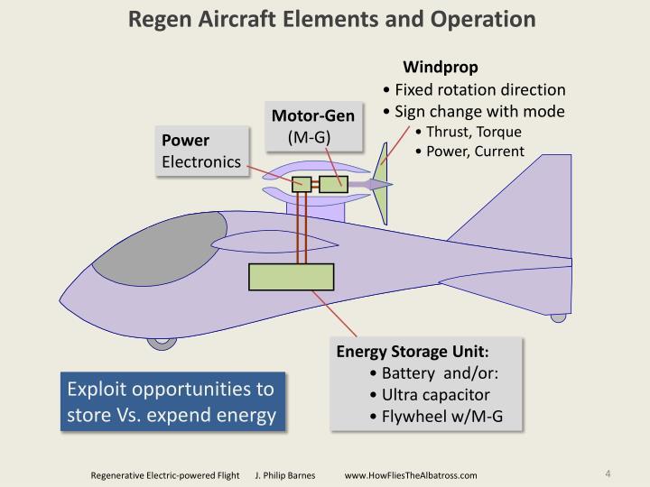 Regen Aircraft Elements and Operation