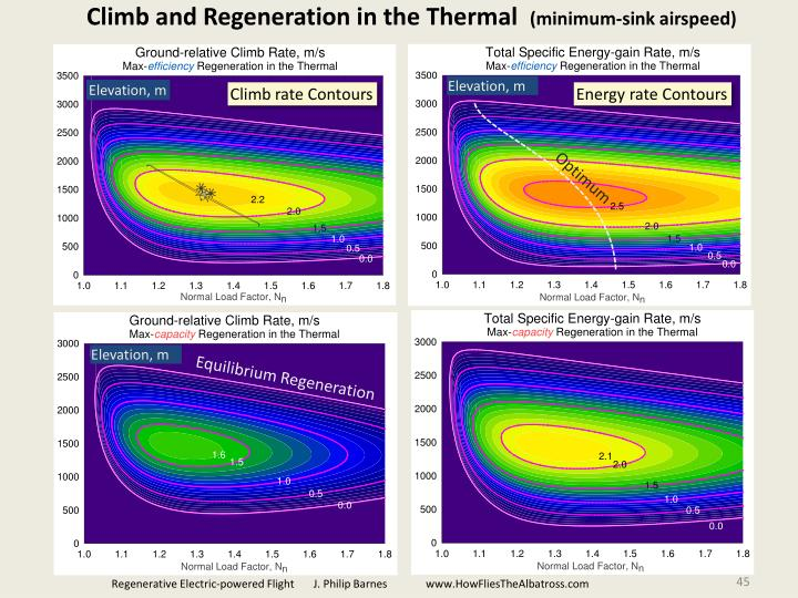Climb and Regeneration in the Thermal