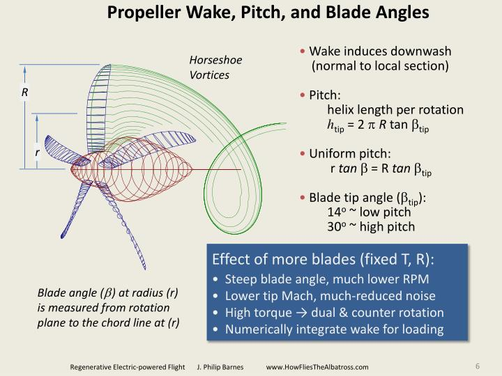 Propeller Wake, Pitch, and Blade Angles