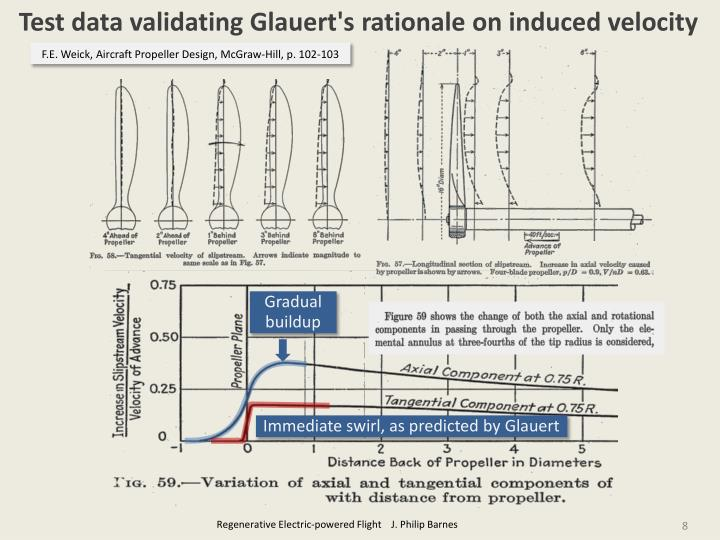 Test data validating Glauert's rationale on induced velocity