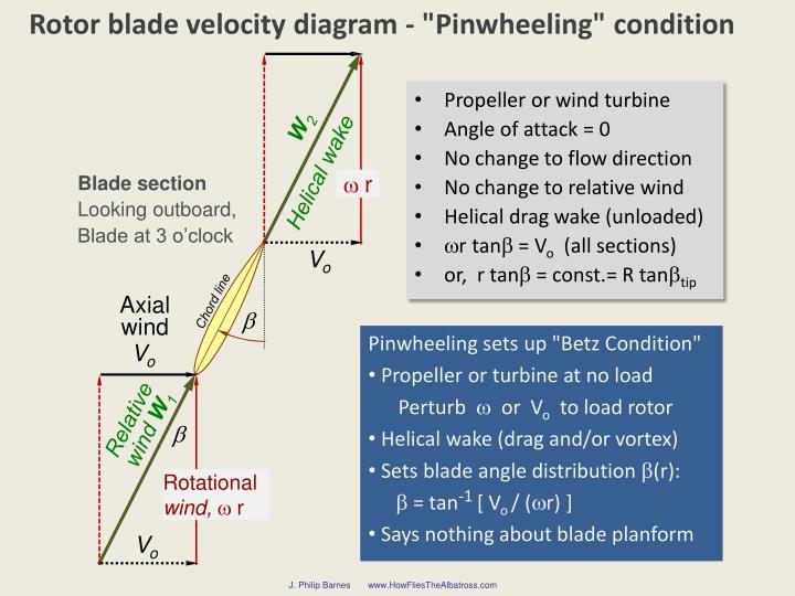 "Rotor blade velocity diagram - """