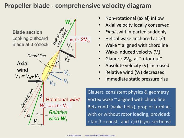 Propeller blade - comprehensive velocity diagram