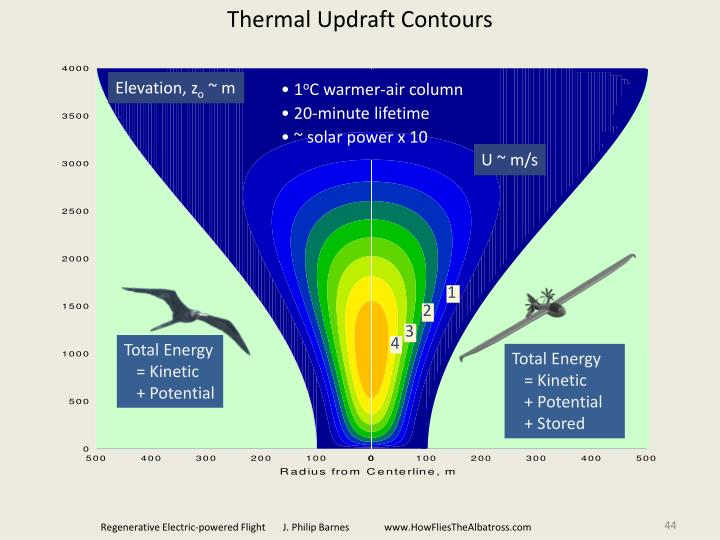 Thermal Updraft Contours