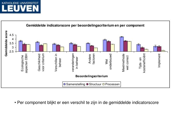Per component blijkt er een verschil te zijn in de gemiddelde indicatorscore