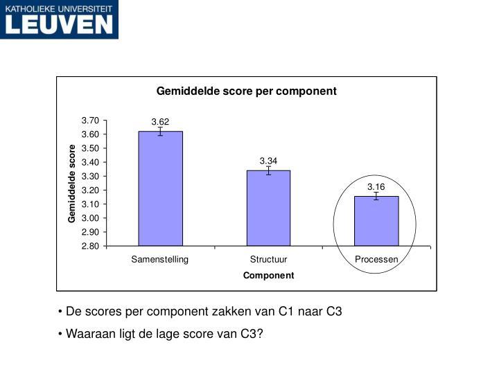 De scores per component zakken van C1 naar C3