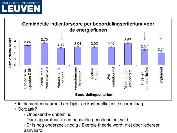 Implementeerbaarheid en Tijds- en kostenefficiëntie scoren laag
