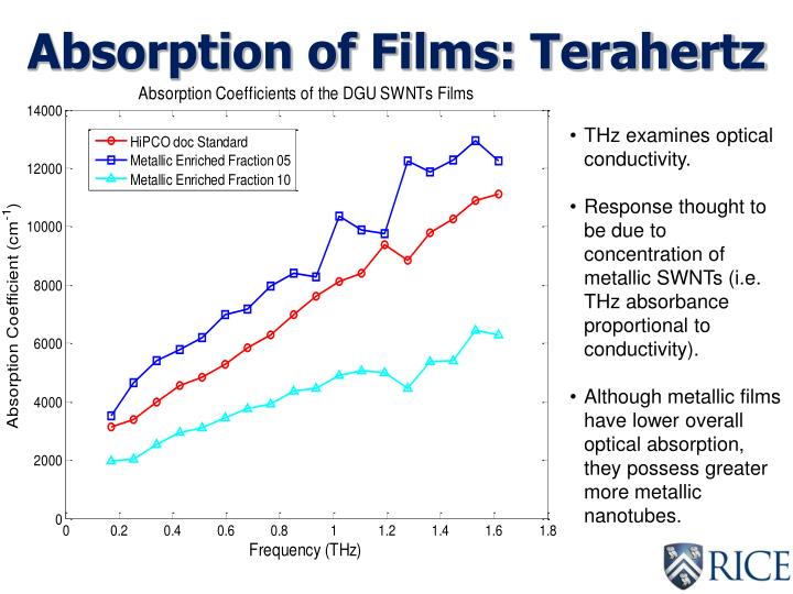 Absorption of Films: Terahertz