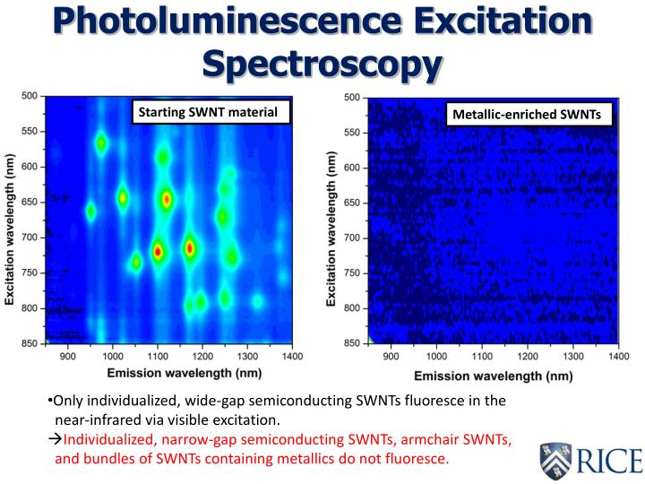 Photoluminescence Excitation Spectroscopy