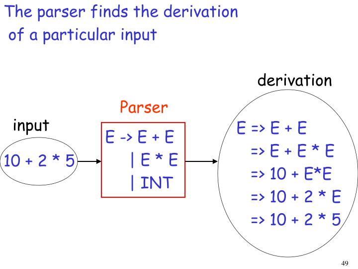 The parser finds the derivation
