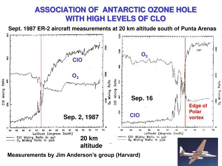 ASSOCIATION OF  ANTARCTIC OZONE HOLE
