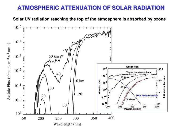 ATMOSPHERIC ATTENUATION OF SOLAR RADIATION