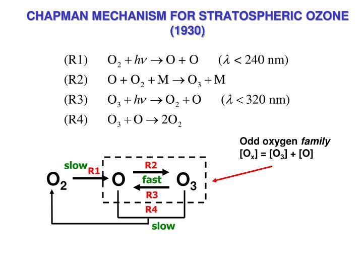 CHAPMAN MECHANISM FOR STRATOSPHERIC OZONE (1930)