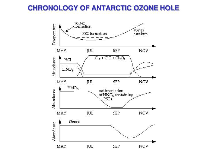 CHRONOLOGY OF ANTARCTIC OZONE HOLE
