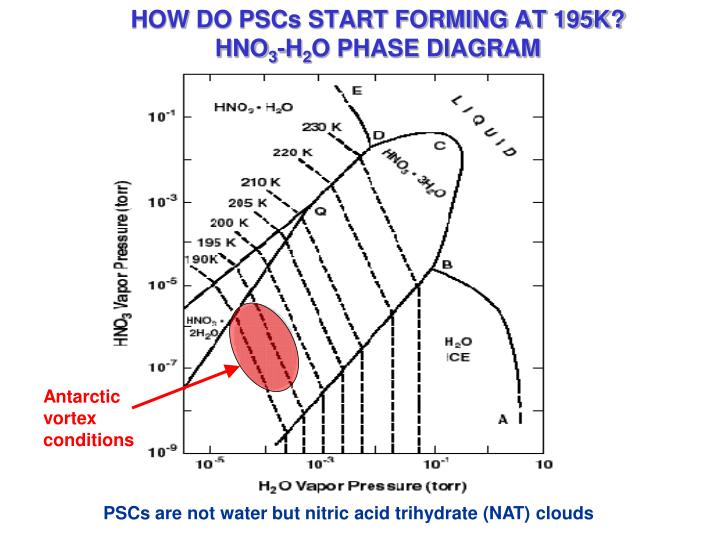HOW DO PSCs START FORMING AT 195K?