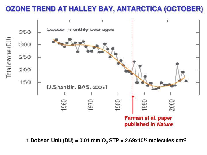 OZONE TREND AT HALLEY BAY, ANTARCTICA (OCTOBER)