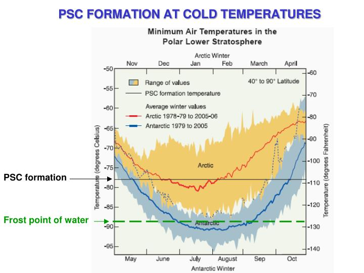 PSC FORMATION AT COLD TEMPERATURES