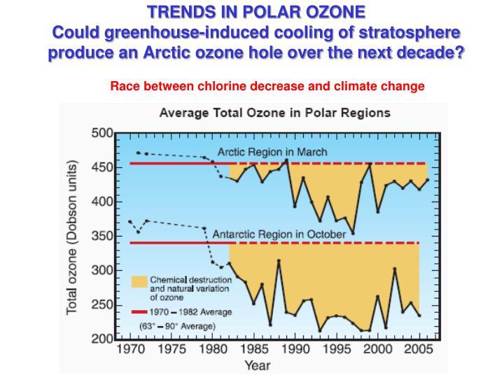 TRENDS IN POLAR OZONE