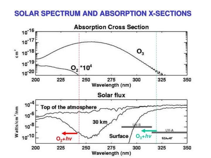 SOLAR SPECTRUM AND ABSORPTION X-SECTIONS