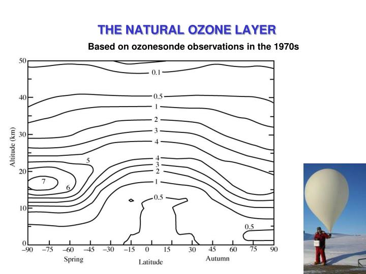 Based on ozonesonde observations in the 1970s