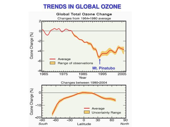 TRENDS IN GLOBAL OZONE